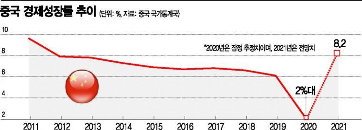 中 '나홀로 성장'…2020년 경제성적 18일 발표