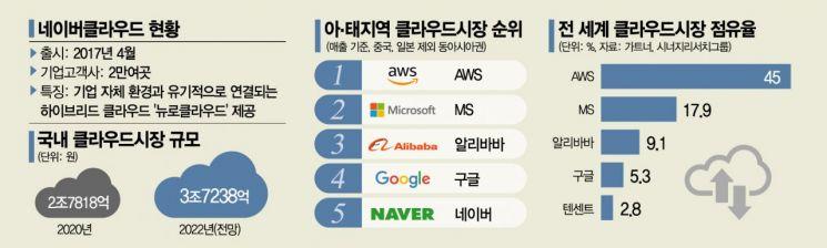 """""""매년 2배 성장"""" 네이버 클라우드 1위 도전장"""