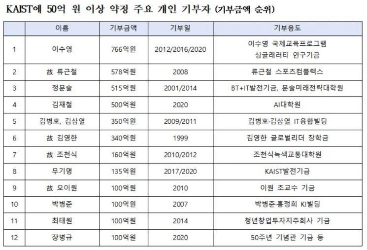 김재철 회장의 'AI 항해'.. KAIST에 500억원 기부