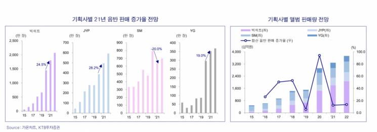 실적 기대감 높이는 엔터株…치고 나가는 YG