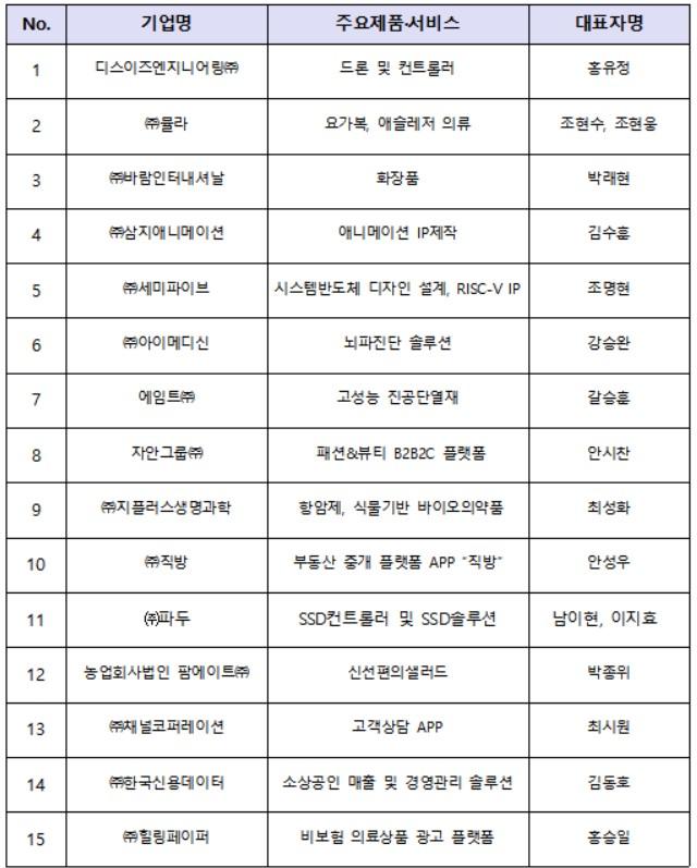 예비유니콘 특별보증 선정 기업(15개, 가나다 순)