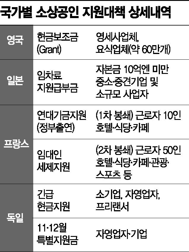 정부, 소상공인 매출 피해액 직접 지원 + 세제혜택 '투트랙' 검토