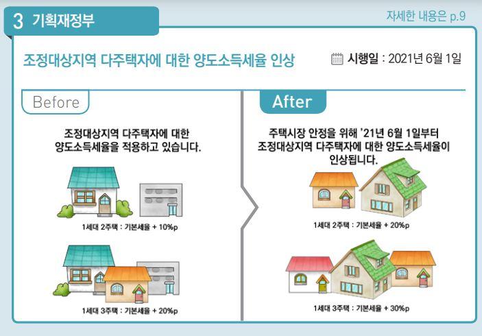 [내년 달라지는 것]부동산 세제 일제히 강화…종부세 2배·양도세 최고 70%
