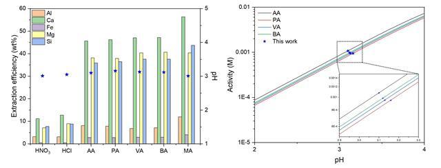 용매 종류와 리간드가 제강슬래그 내의 금속 추출 효율에 미치는 영향 (좌) 무기산 또는 유기산 존재 하에 금속 추출 효율.
