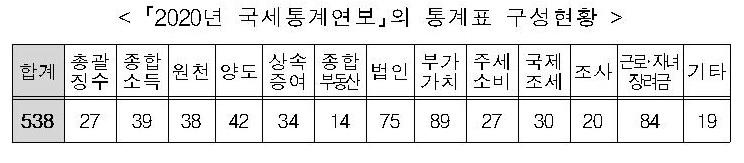 [2020 국세통계]新 28개 포함, 총 538개 국세통계 공개