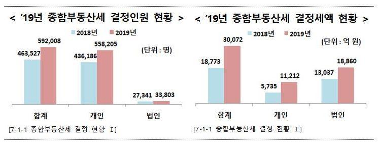 [2020 국세통계]주택분 종부세 결정인원 51만7000명…전년比 31.5%↑