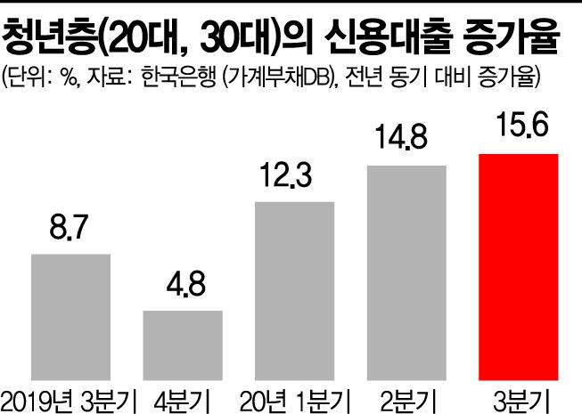 [코스피 3000] 주가따라 청년부채도 급증…'위험한 동행'