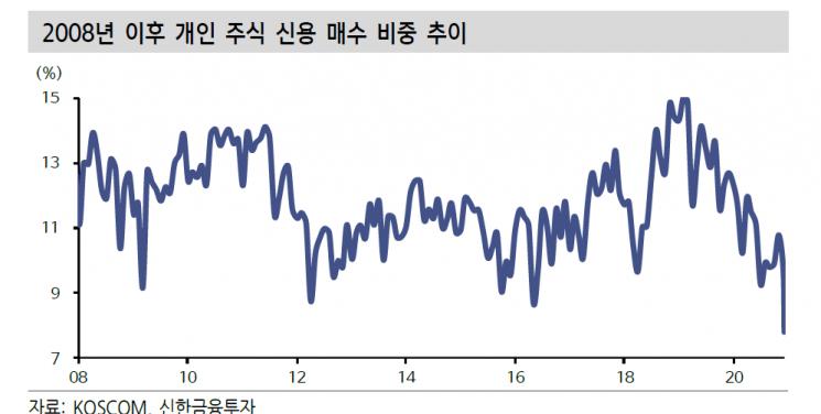 """3000 돌파 韓증시, 2005년과 다른점은? """"개인 주도·제한적 유동성 위험"""""""
