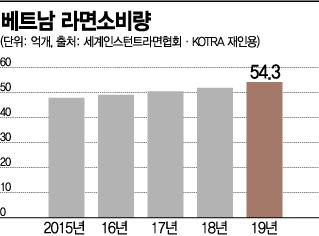 """폭발적으로 성장하는 베트남 라면 시장…""""1인 소비량 韓이어 2위"""""""