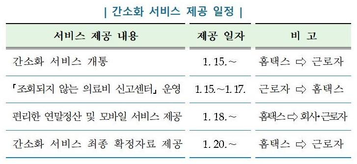 1900만 근로소득자 연말정산 15일 시작…신용카드 공제 대폭 확대