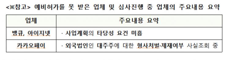 中에 발목잡힌 카카오페이…해외 주주에 신사업 막히는 韓금융사(종합)