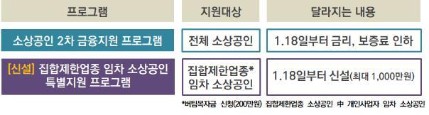 """""""2%대 금리 단비"""" 소상공인 2차대출 문의 폭주(종합)"""