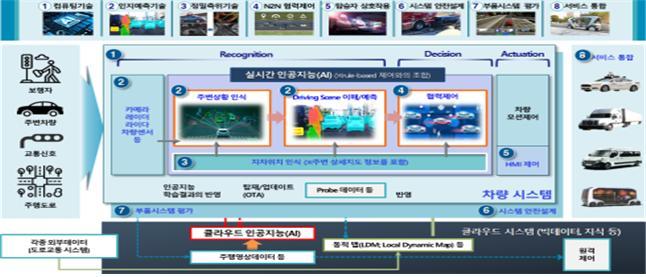 차량융합 신기술 기술개발 개념도.(자료=산업통상자원부)
