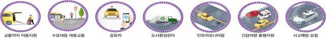 7대 자율주행 공공서비스.(자료=산업통상자원부)