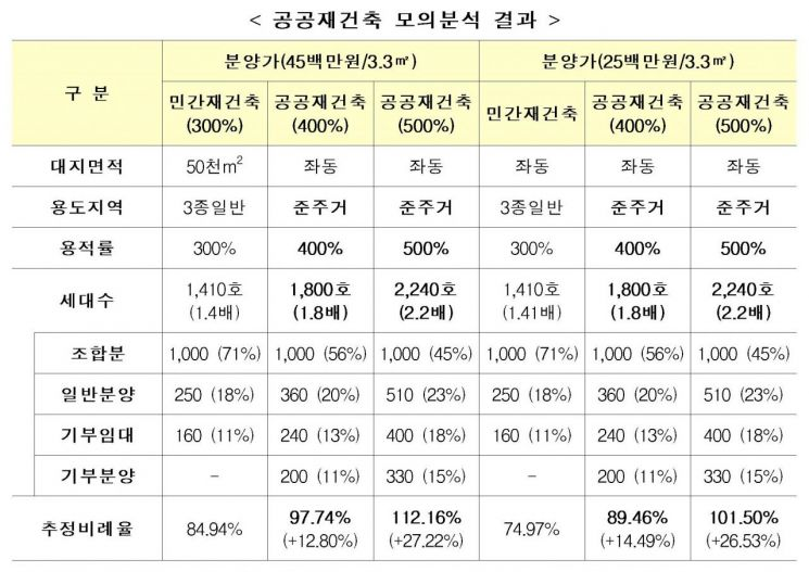 1000가구 이상 대단지 공공재건축 모의분석 결과 (제공=공공재건축 통합지원센터)