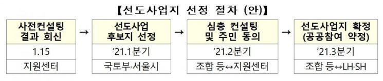 """공공재건축 활성화되나… """"용적률 258%p↑, 분담금 74%↓"""""""