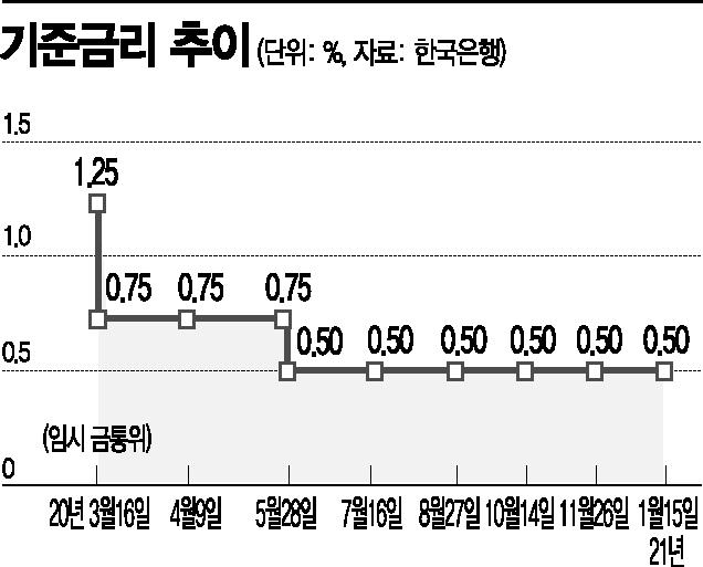 """한은, 8개월째 금리 동결…""""가계부채 증가 유의""""(종합2보)"""