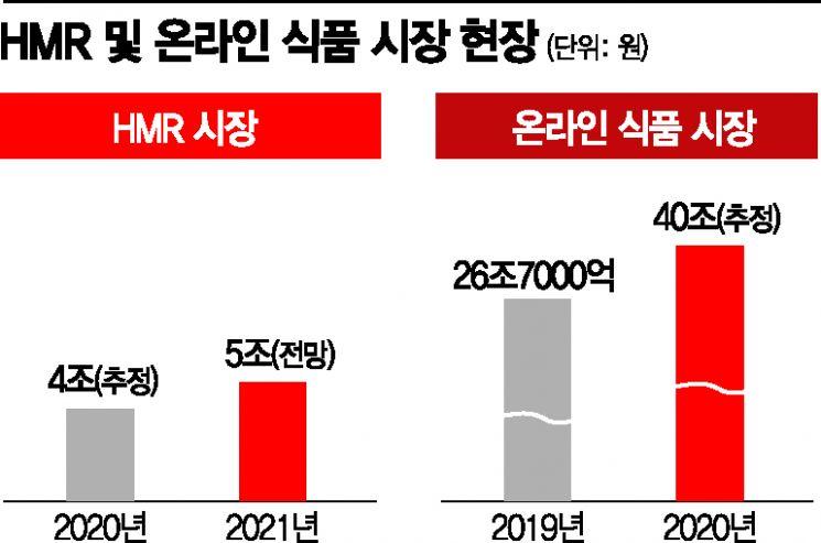 """""""세계가 열광한 만두"""" K푸드 투자 올인…온라인 시스템·친환경 경영(종합)"""