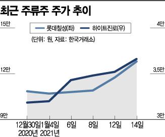 '홈술'로 거리두기 견뎌낸 주류株 기지개