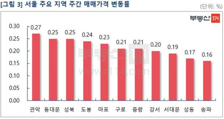 """""""외곽 중저가 매수세·강남 재건축 기대감""""…서울 아파트 0.14%↑"""