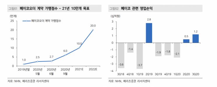 """""""NHN, 올해 핀테크·웹게임 사업 부문 성장 기대"""""""