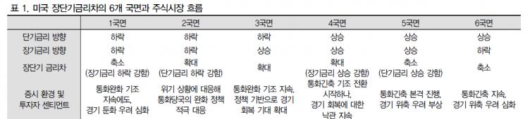 """""""美국채 금리 상승, 증시 조정 단순 직결되진 않아"""""""