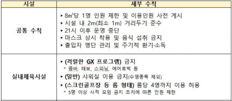 스크린골프·헬스장 등 문 열지만…'오후 9시 마감'에 업종간 온도차(종합)
