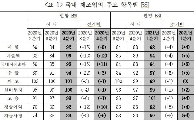 """""""제조업 작년 4분기 '선방' 올해 '반등'…반도체·이차전지↑"""""""