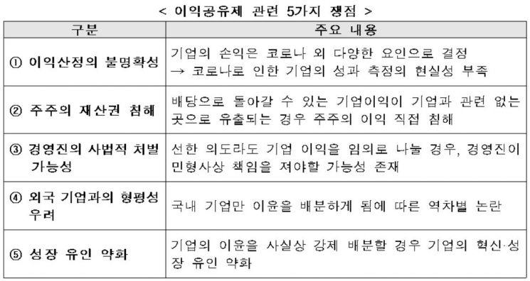 이낙연 쏘아올린 '이익공유제 뭐길래'…부글부글 끓는 재계