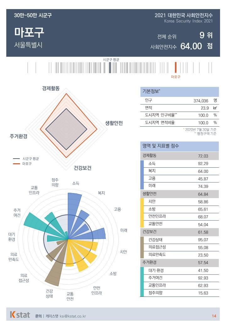 2021 사회안전지수 마포구 평가분석표