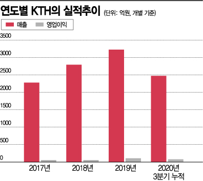 쿠팡 OTT로 뜬 KTH…올해 합병으로 디지털 커머스 기업 '도약'