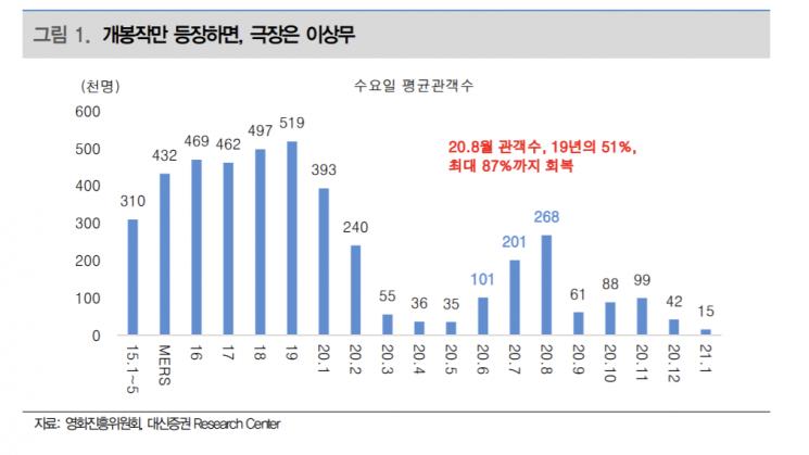 """[클릭 e종목]""""CJ CGV, 이익회복 전망에 목표주가 24%↑"""""""