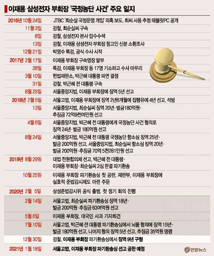 """삼성 '운명의 날'…경제계 """"이재용 선처"""" 줄호소"""
