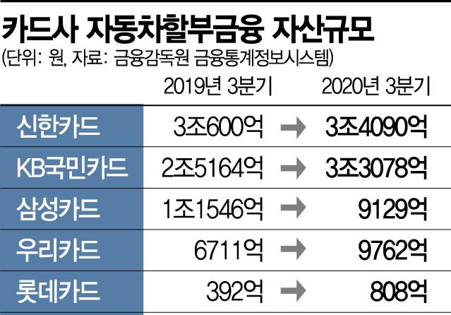 40조 車할부금융시장 공략…카드사, 춘추전국시대(종합)