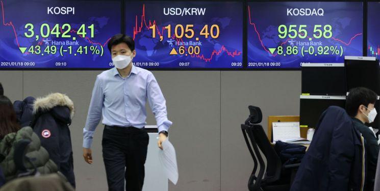 18일 서울 중구 을지로 하나은행 본점 딜링룸 현황판에 코스피와 원/달러 환율, 코스닥 지수가 표시되고 있다. [이미지출처=연합뉴스]