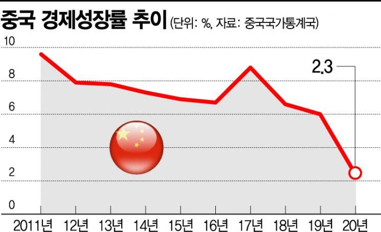 """中 전인대, 올 성장률 목표 6% 이상 제시…""""경제 정상화 자신감 반영""""(종합)"""