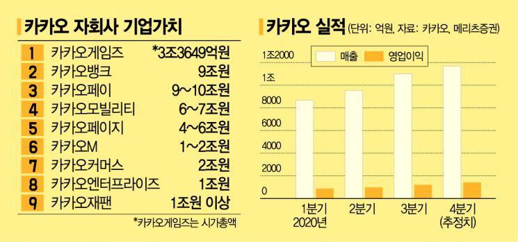 '카카오 제국'의 주니어들…몸값만 1兆 이상 9곳
