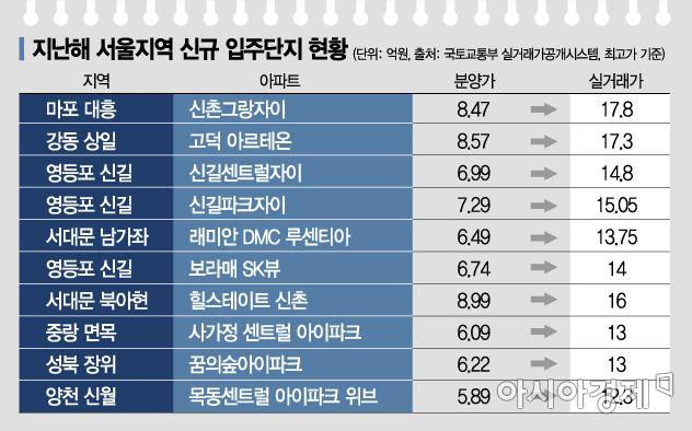"""실거래가-분양가=9.3억 """"서울 신축 청약 로또 맞네"""""""