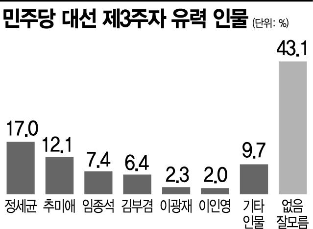 [아경 여론조사]민주당 제3주자 1위 정세균