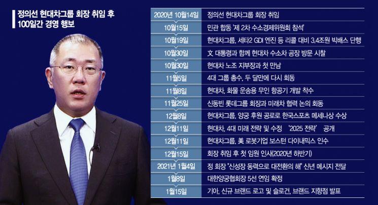 정의선 회장 취임 100일…'미래 모빌리티' 광폭 행보