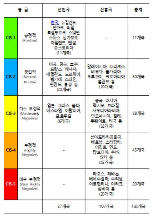 무디스, 한국 ESG 1등급 평가…美 2등급 日 3등급