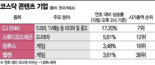 [실전재테크]드라마부터 게임까지…'콘텐츠' 무기로 홀로선 코스닥 강자들