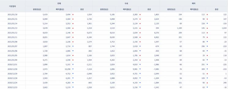 [일일펀드동향] 韓채권형펀드 7거래일새 2조1000억원 순유입