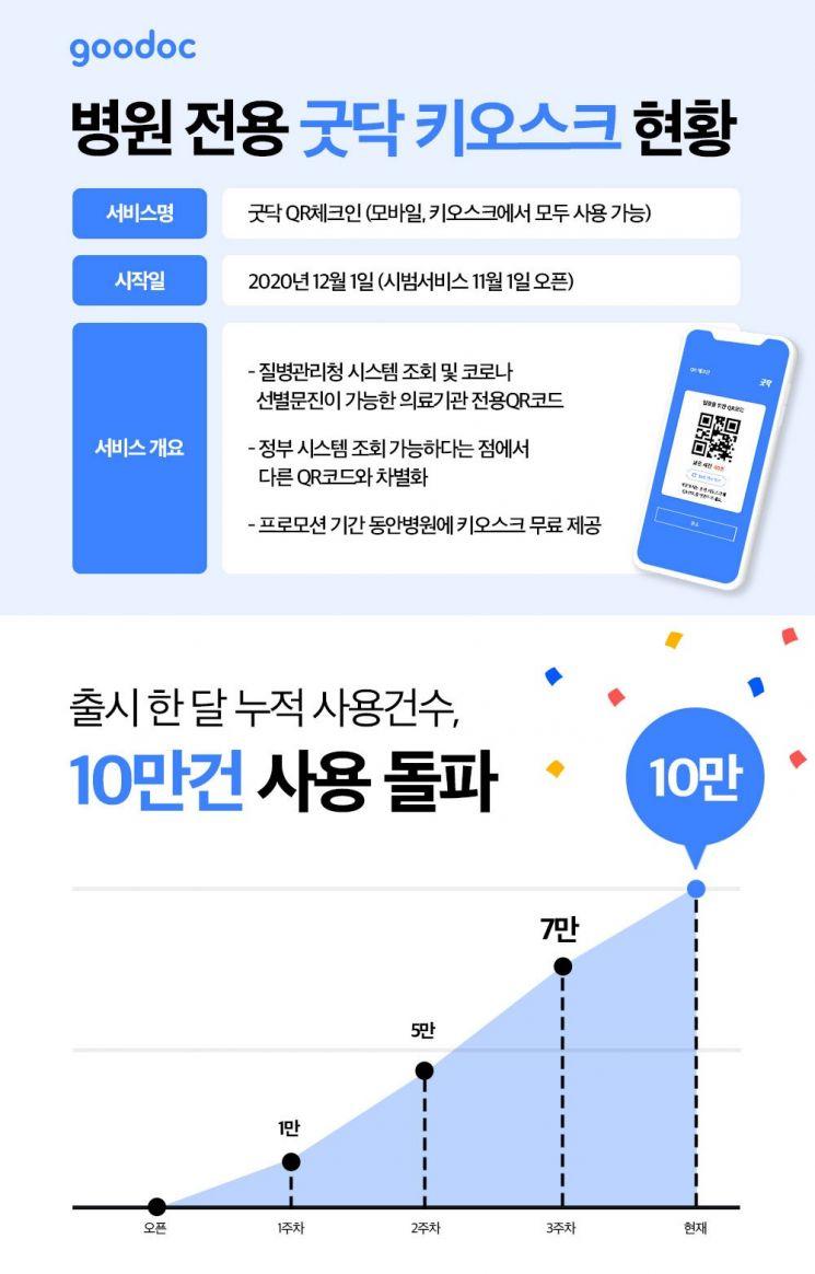 굿닥 'QR체크인' 서비스 출시 한 달 누적 사용 건수 현황.