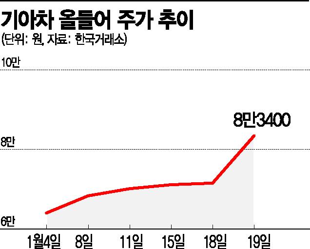 '애플카' 올라탄 기아, 사상 최고가 기록…시총도 사상 첫 40조