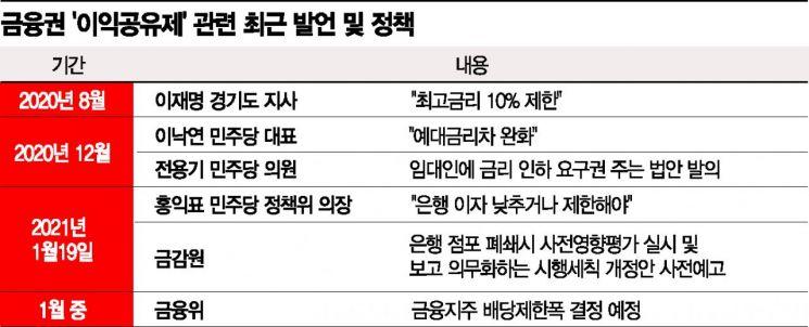 이익공유제까지 강제…금융권의 신음(종합)