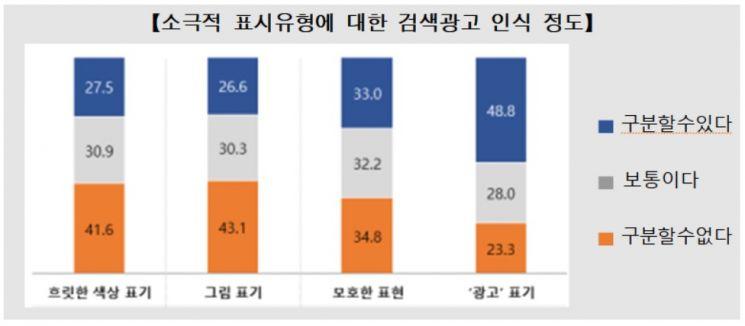 """""""깜빡 속았네"""" 소비자 10명 중 7명, '포털 검색광고' 정보로 착각"""