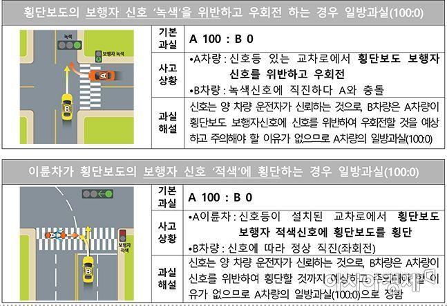 손해보험협회는 최근 빈번히 발생하는 이륜차 사고, 보행 신호시 우회전 사고 등 총 23개의 신규 비정형 과실비율 기준을 마련해 20일 공개했다.