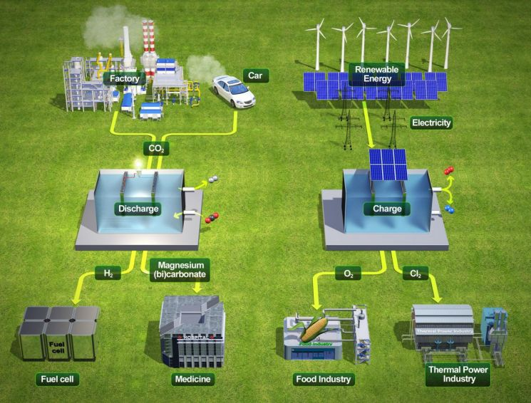 유니스트 연구진에 의해 개발된 시스템의 충방전 에너지 사이클 모식도.