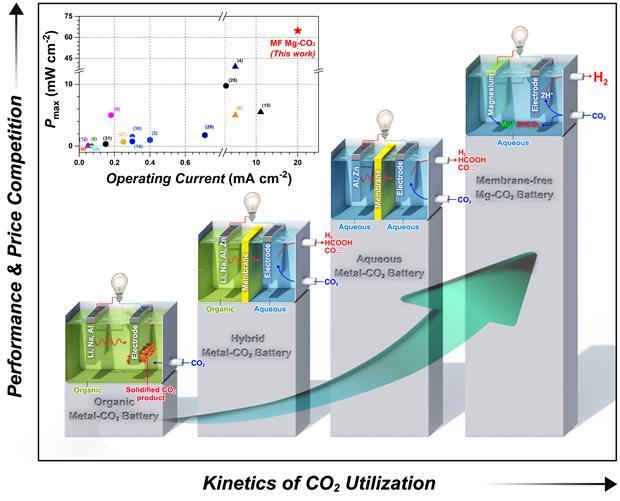 다양한 금속-이산화탄소 배터리 시스템 모식도.